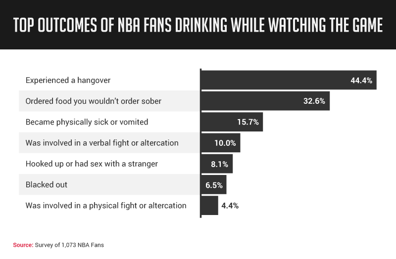 Outcomes of nba fans drinking